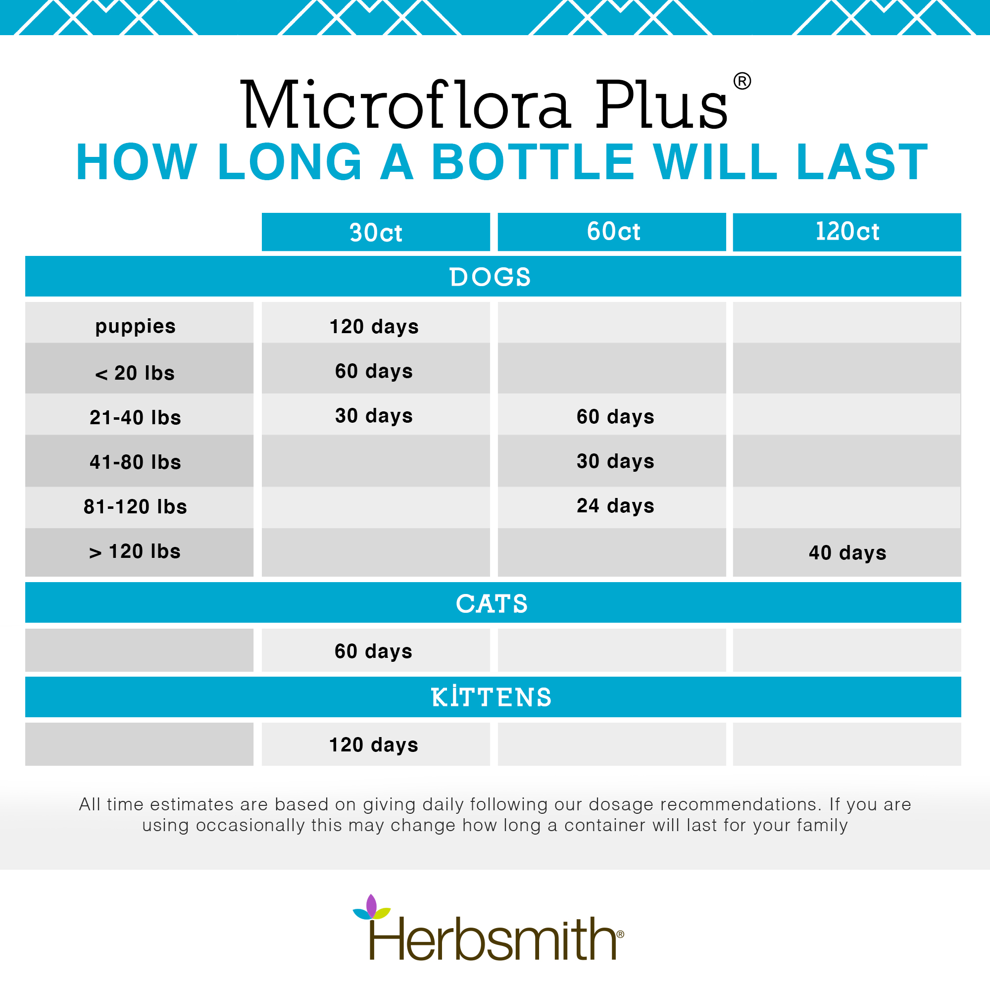 herbsmith-amazon-art-files-microflora-plus-final-update-late-2020-dosage-Final