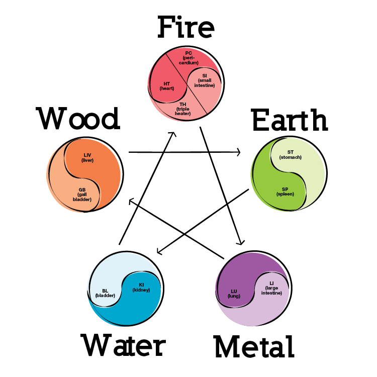 The 5 Elements Theory: Fire, Earth, Metal, Water, Wood
