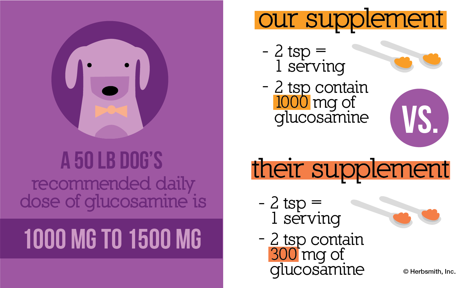 Glucosamine supplements: servings matter! A 50 lb dog should have 1000 - 1500 mg of glucosamine a day. Our supplement is 2 tsp per serving, 2 tsp containing 1000 mg of glucosamine. A competitor's serving size is also 2 tsp, but 2 tsp only contains 300 mg of glucosamine.