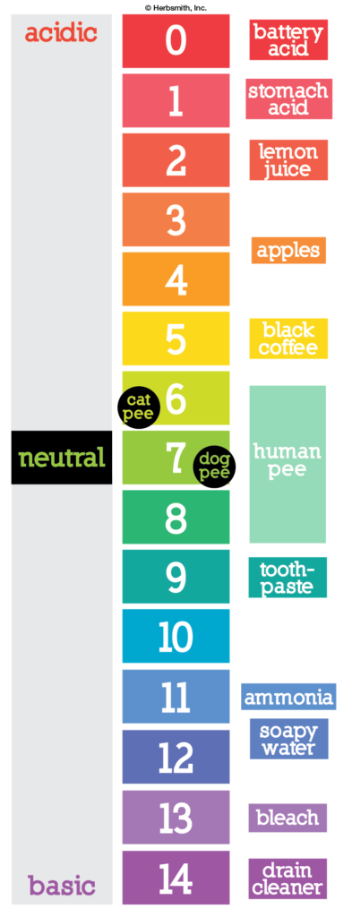 Where dog and cat pee fall on the ph-scale (dog: 7 - 7.4, cat: 6.3 - 6.5)